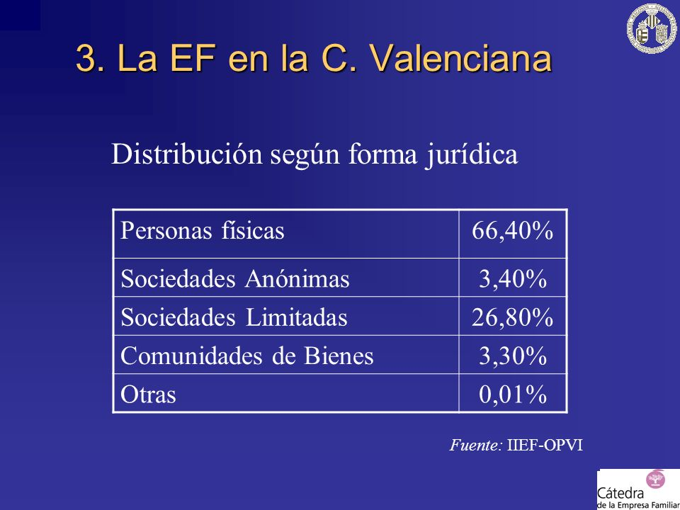 3. La EF en la C. Valenciana Distribución según forma jurídica