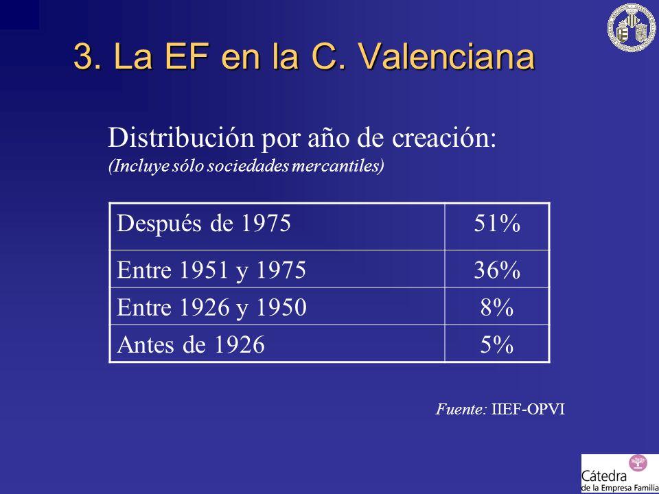 3. La EF en la C. Valenciana Distribución por año de creación: