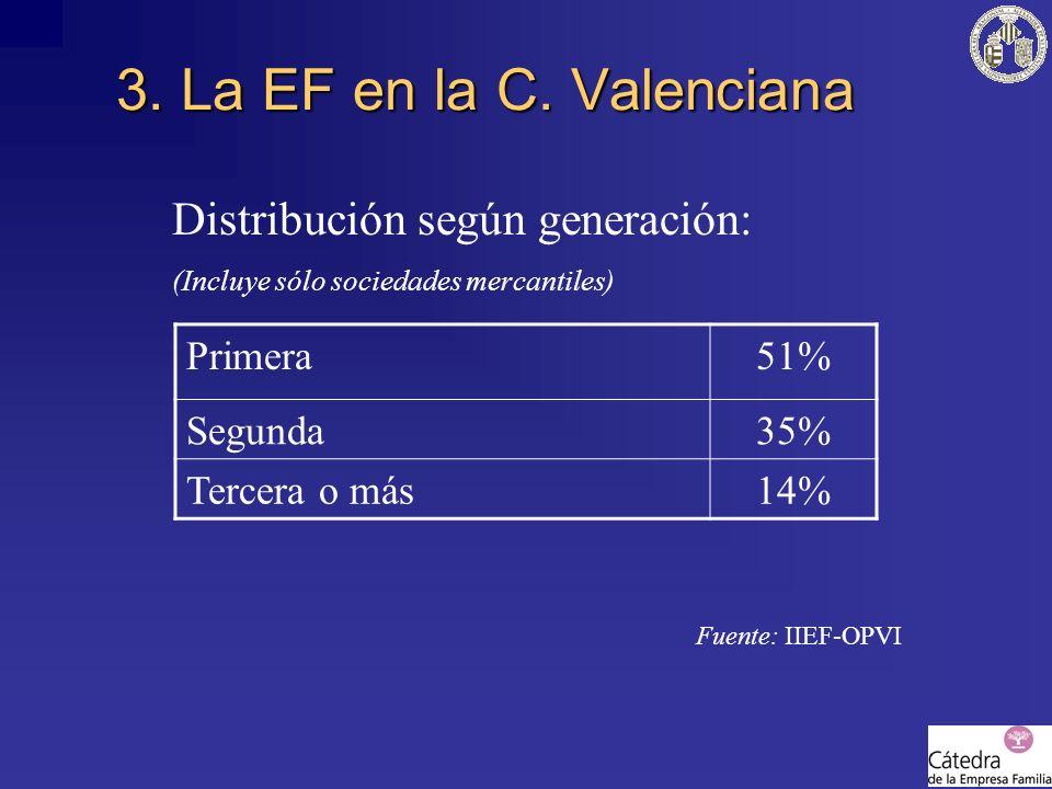 3. La EF en la C. Valenciana Distribución según generación: