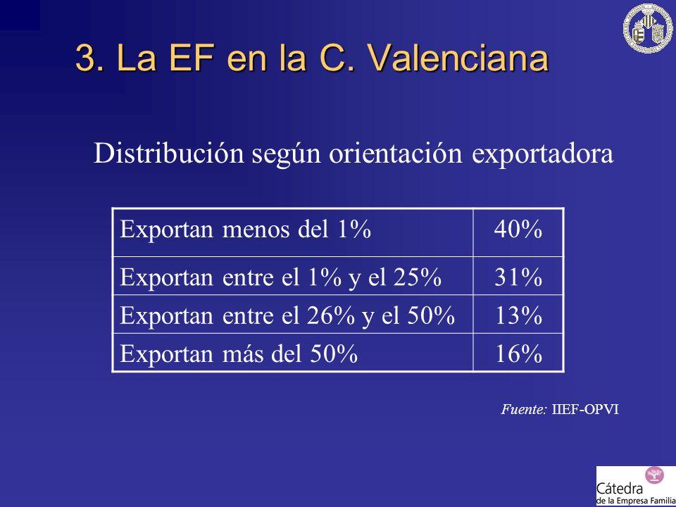 3. La EF en la C. Valenciana Distribución según orientación exportadora. Fuente: IIEF-OPVI. Exportan menos del 1%