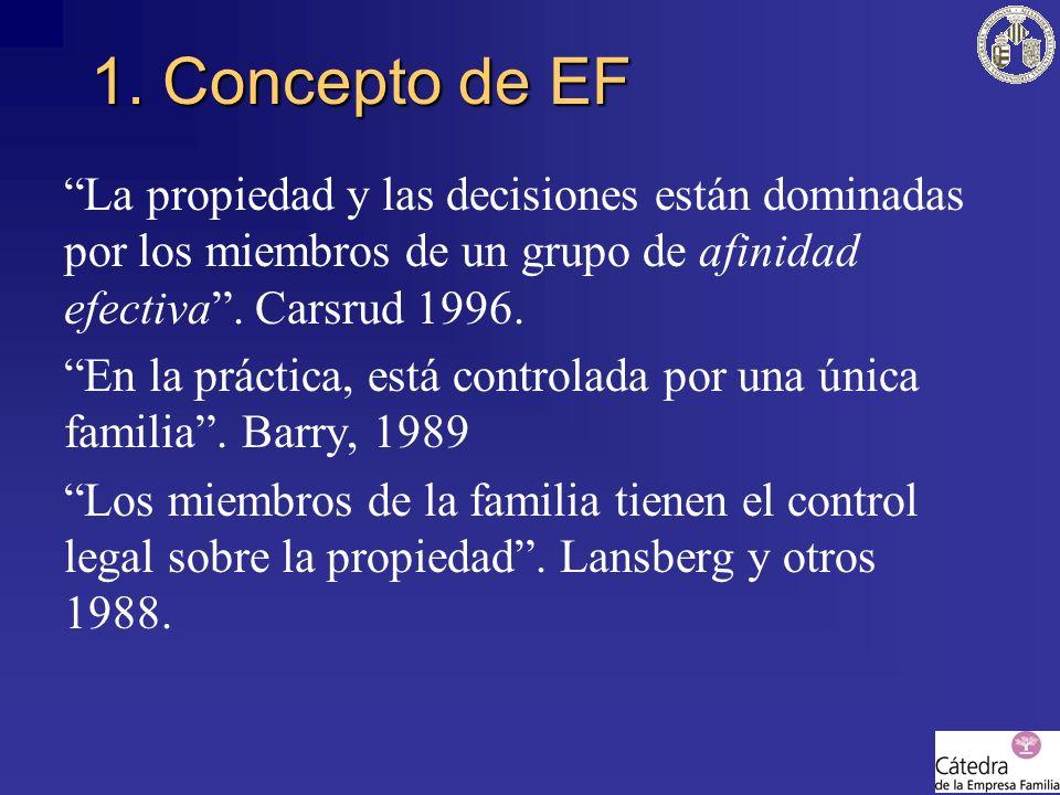 1. Concepto de EF La propiedad y las decisiones están dominadas por los miembros de un grupo de afinidad efectiva . Carsrud 1996.