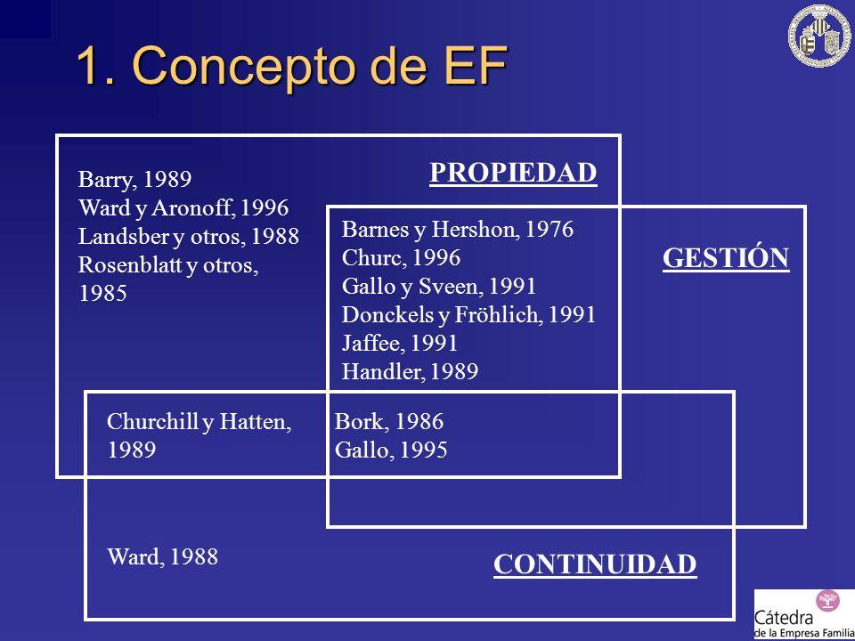1. Concepto de EF PROPIEDAD GESTIÓN CONTINUIDAD Barry, 1989