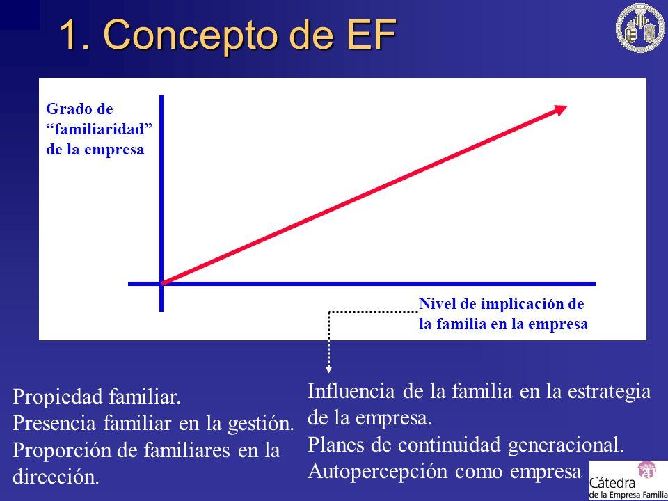 1. Concepto de EF Grado de familiaridad de la empresa. Nivel de implicación de la familia en la empresa.