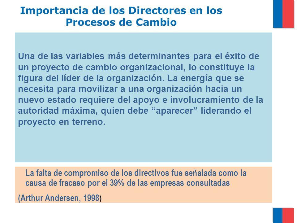 Importancia de los Directores en los Procesos de Cambio