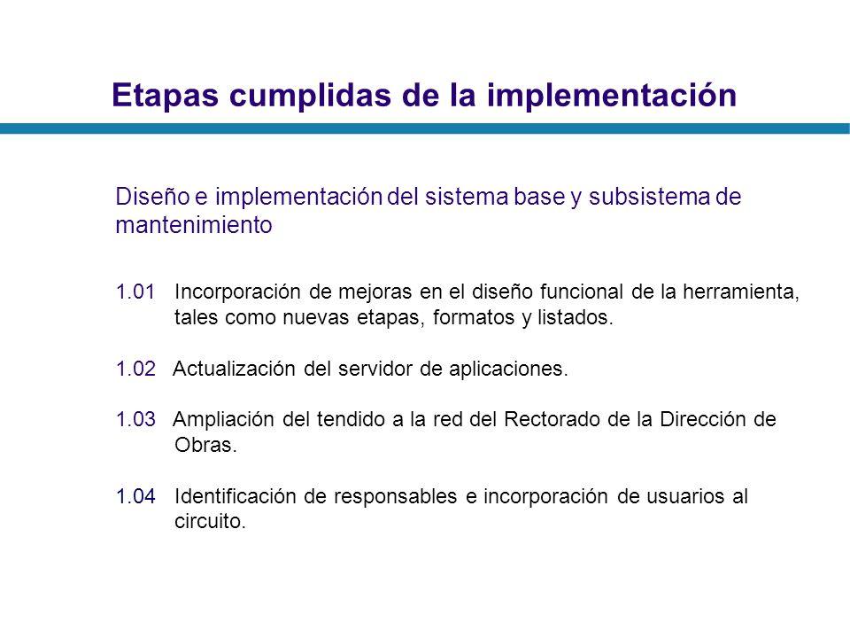 Etapas cumplidas de la implementación