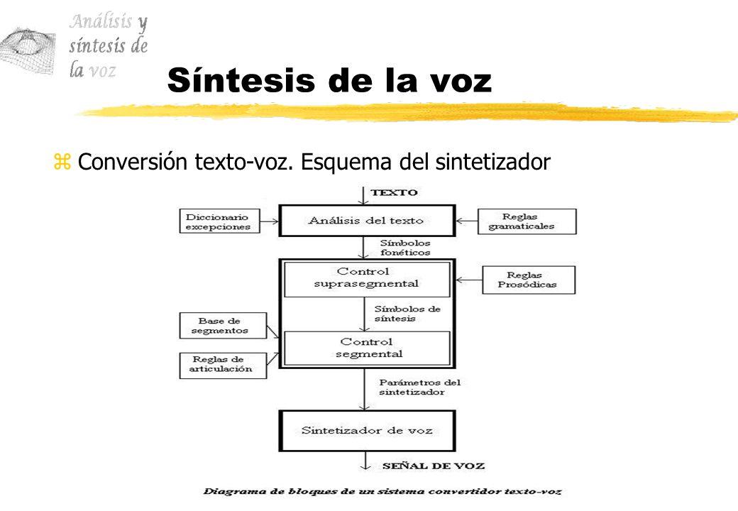 Síntesis de la voz Conversión texto-voz. Esquema del sintetizador