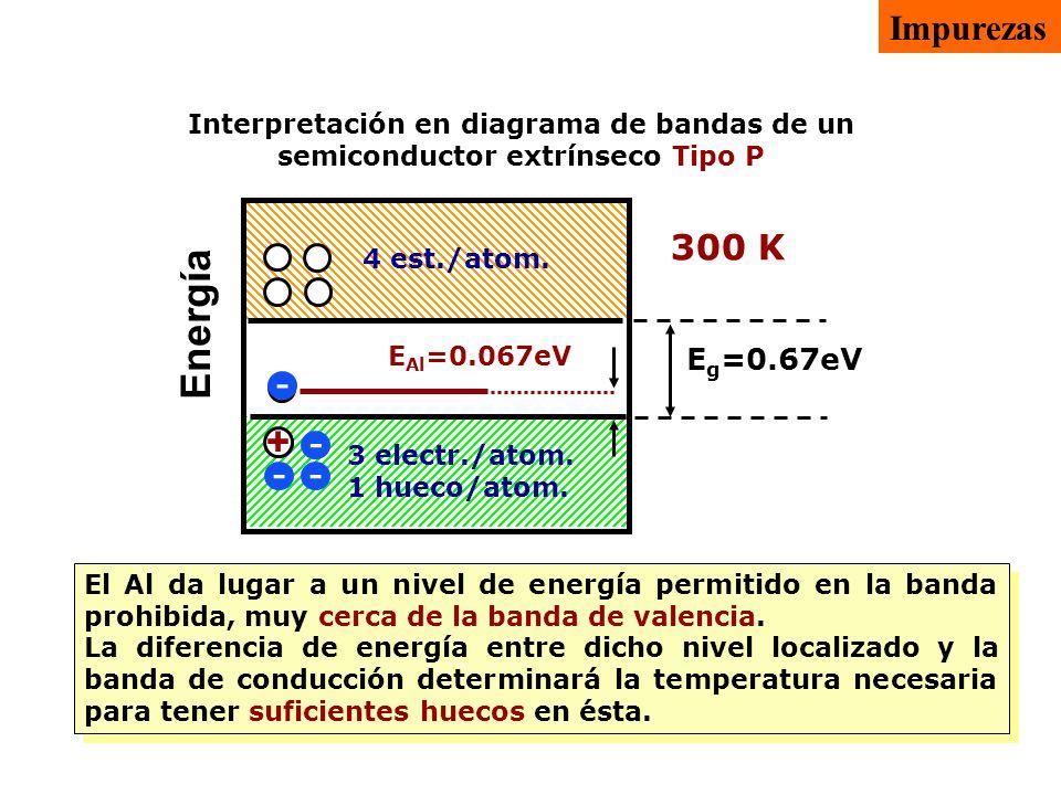 Energía - + Impurezas 300 K 4 electr./atom. 0 huecos/atom. 0 K