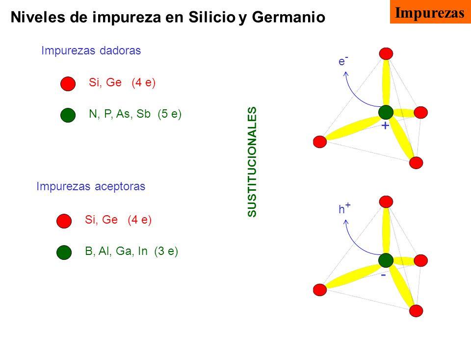 Niveles de impureza en Silicio y Germanio