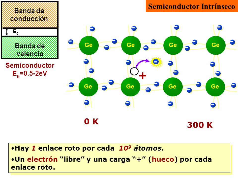 - - + Semiconductor Intrínseco 0 K 300 K Banda de conducción