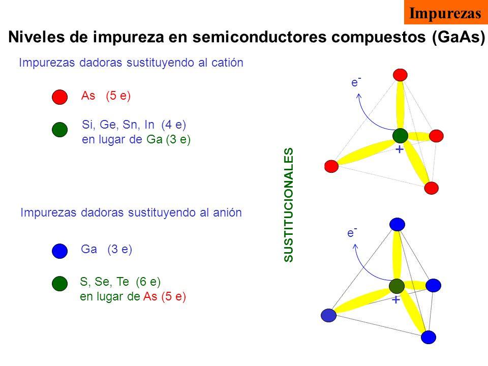 Niveles de impureza en semiconductores compuestos (GaAs)
