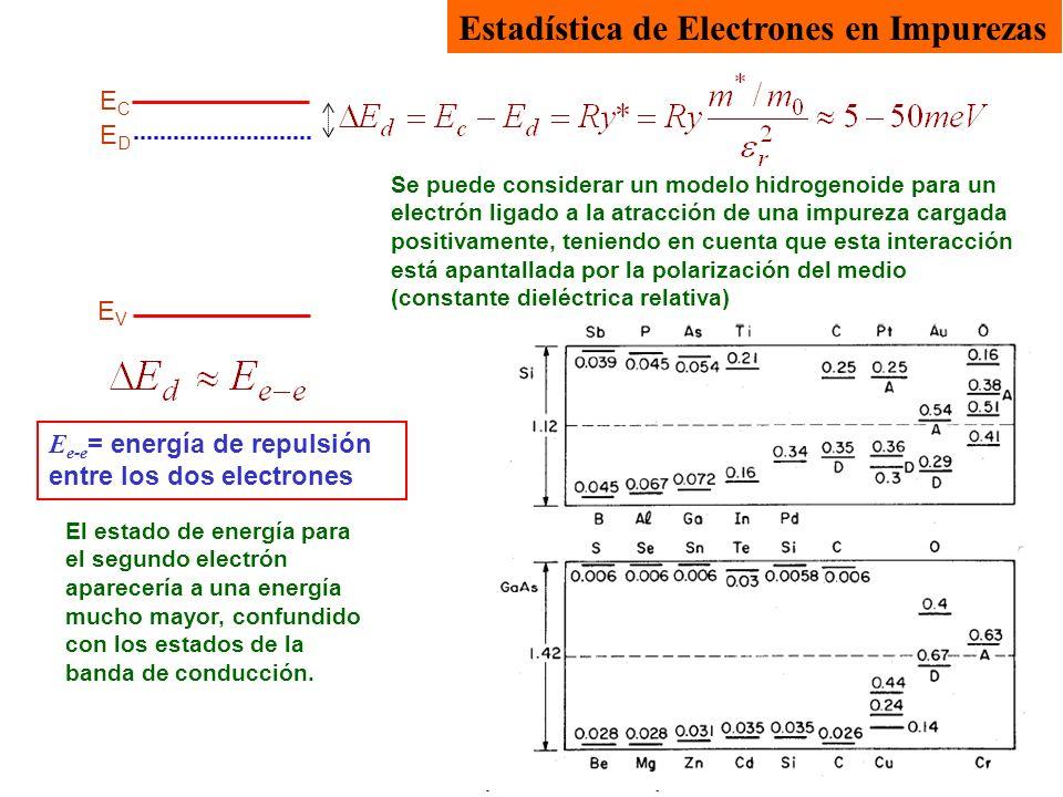 Estadística de Electrones en Impurezas