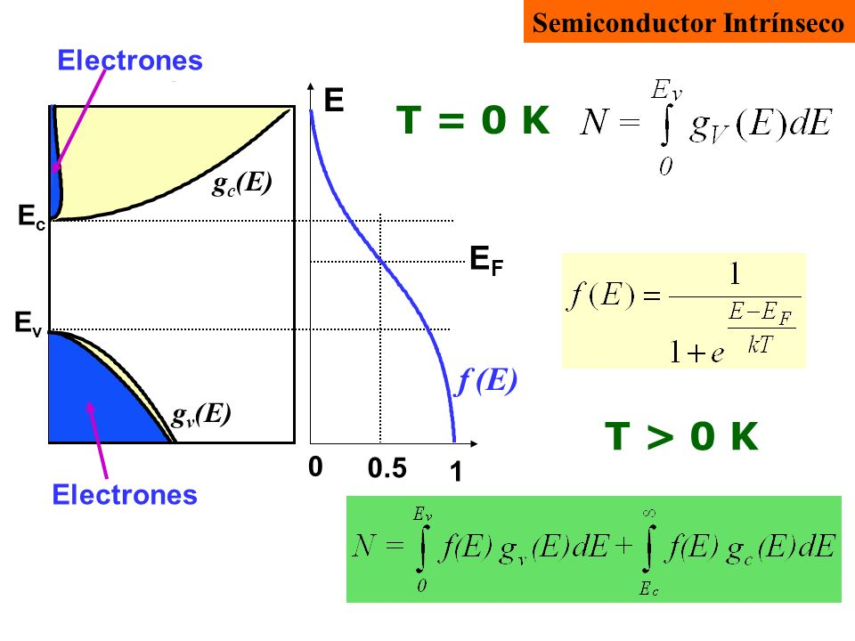 T = 0 K T > 0 K E EF f (E) Semiconductor Intrínseco
