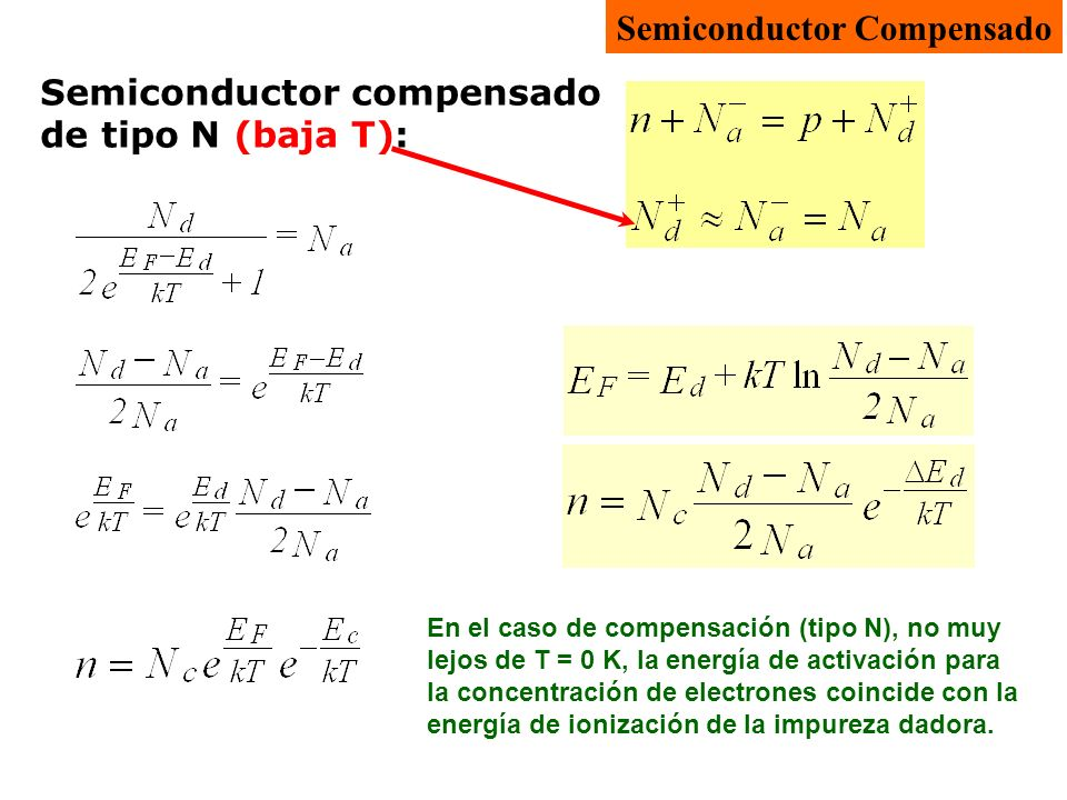 Semiconductor Compensado