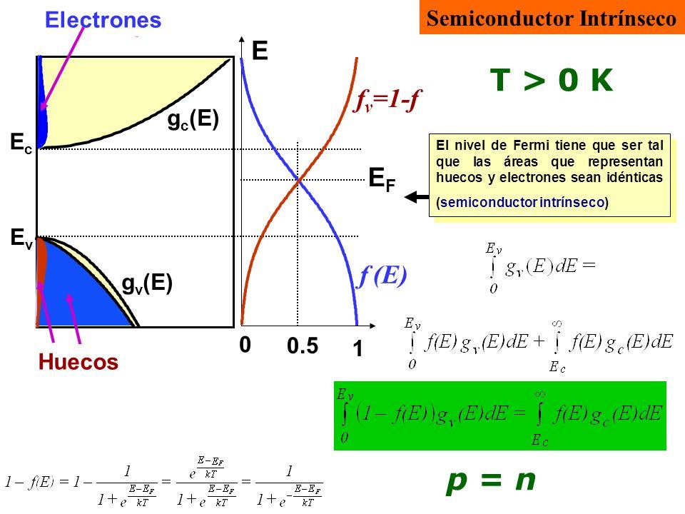 T > 0 K p = n E fv=1-f EF f (E) Electrones Semiconductor Intrínseco