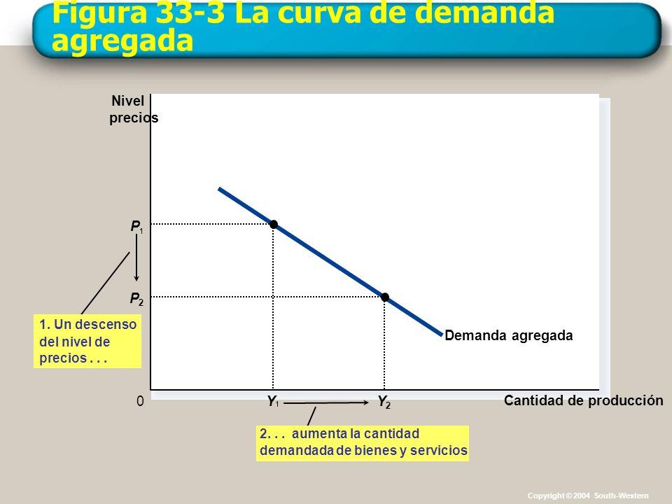 Figura 33-3 La curva de demanda agregada