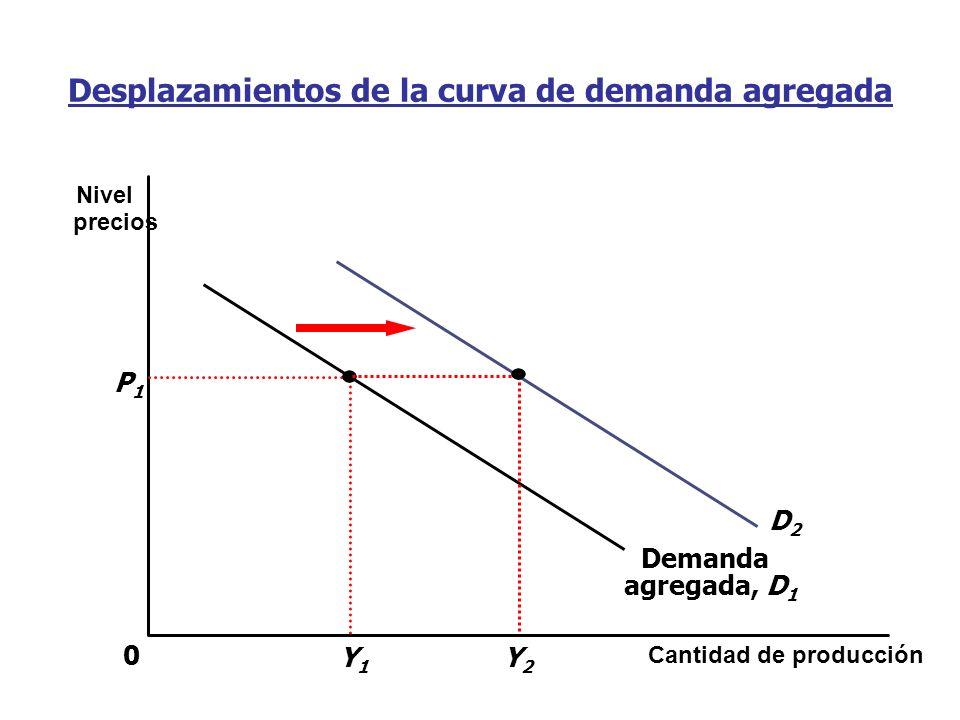 Desplazamientos de la curva de demanda agregada