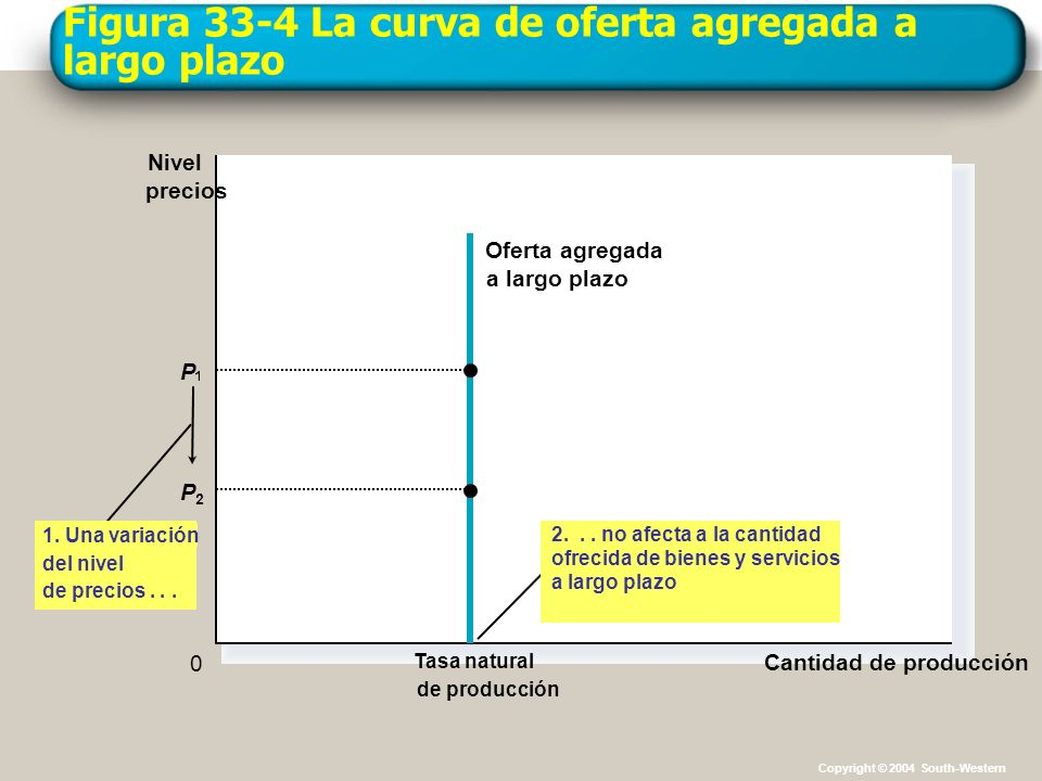 Figura 33-4 La curva de oferta agregada a largo plazo