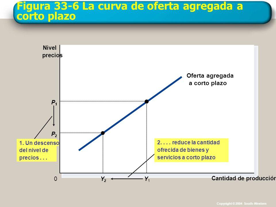 Figura 33-6 La curva de oferta agregada a corto plazo
