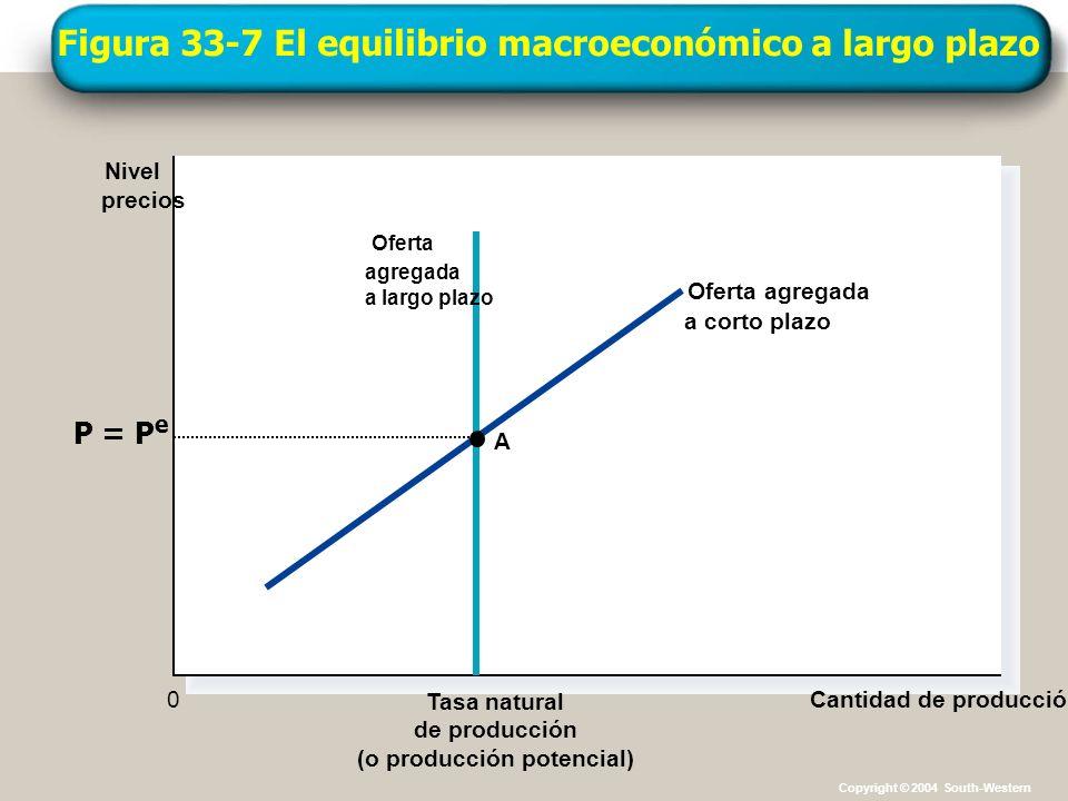 Figura 33-7 El equilibrio macroeconómico a largo plazo