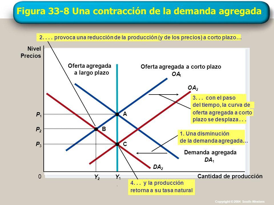 Figura 33-8 Una contracción de la demanda agregada