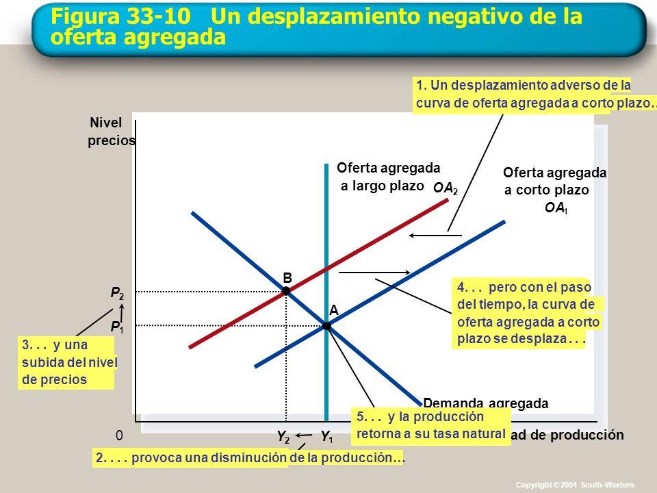 Figura 33-10 Un desplazamiento negativo de la oferta agregada