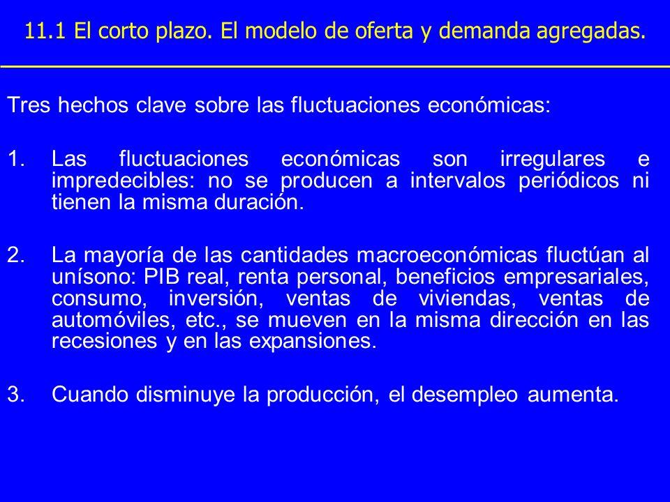 11.1 El corto plazo. El modelo de oferta y demanda agregadas.