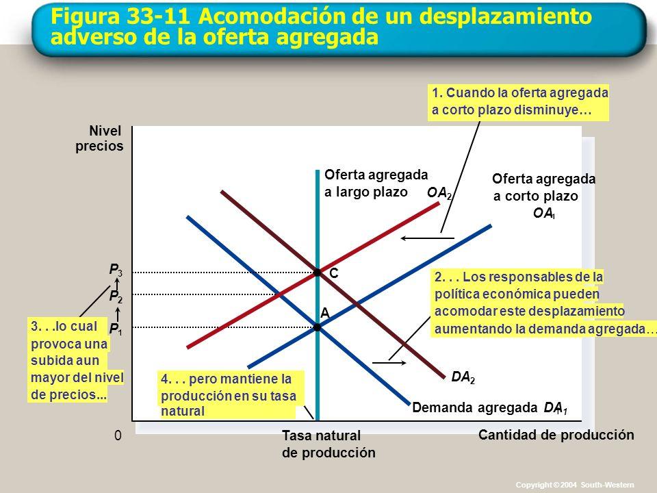 Figura 33-11 Acomodación de un desplazamiento adverso de la oferta agregada