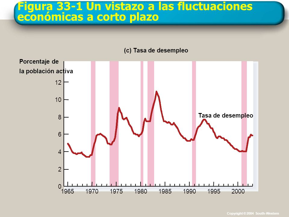 Figura 33-1 Un vistazo a las fluctuaciones económicas a corto plazo