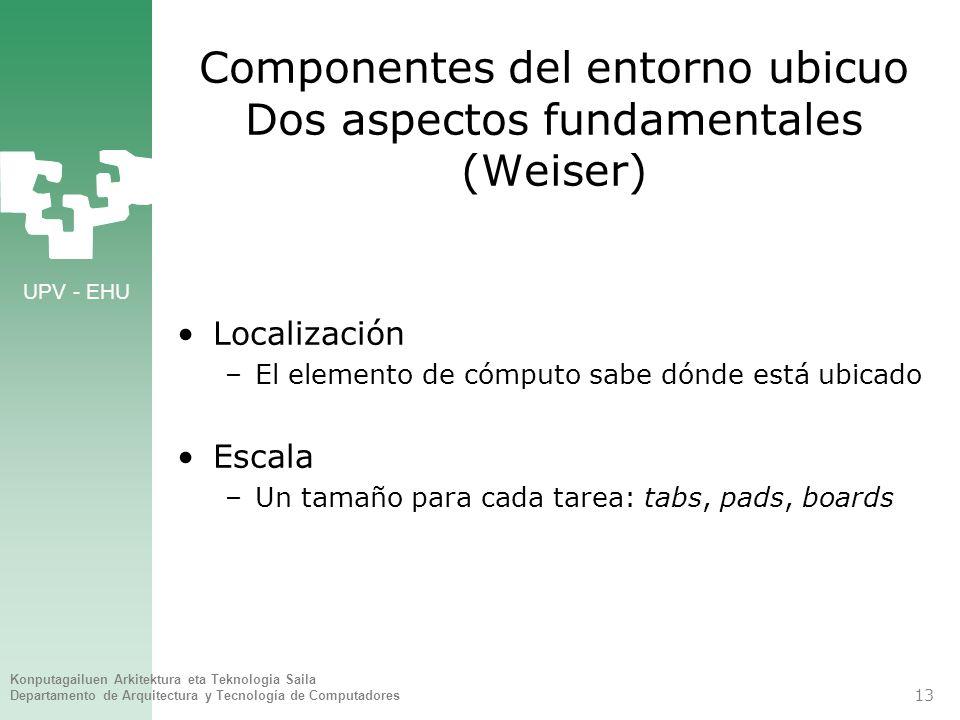 Componentes del entorno ubicuo Dos aspectos fundamentales (Weiser)