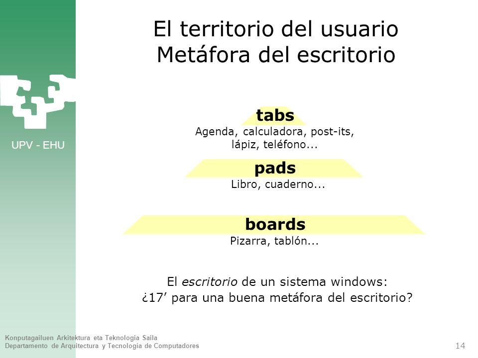 El territorio del usuario Metáfora del escritorio