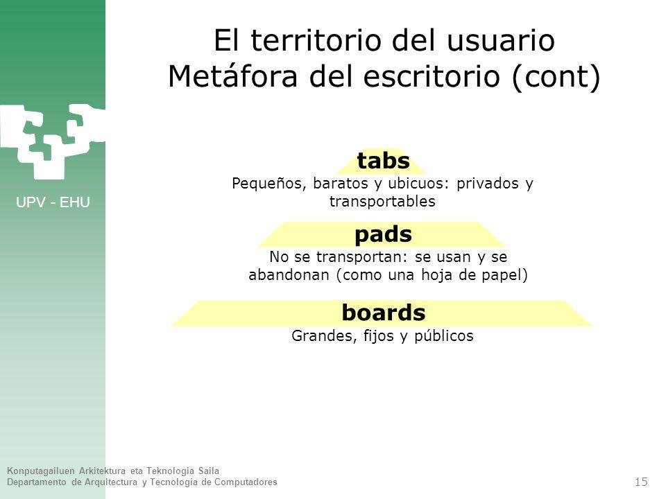 El territorio del usuario Metáfora del escritorio (cont)