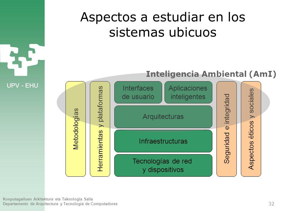 Aspectos a estudiar en los sistemas ubicuos