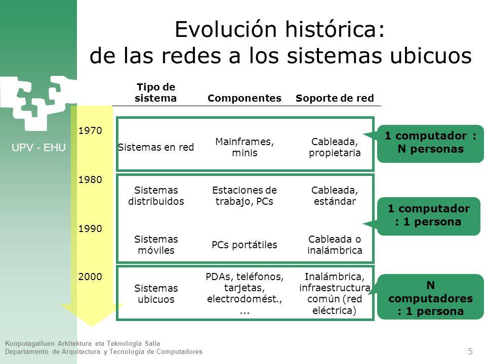 Evolución histórica: de las redes a los sistemas ubicuos