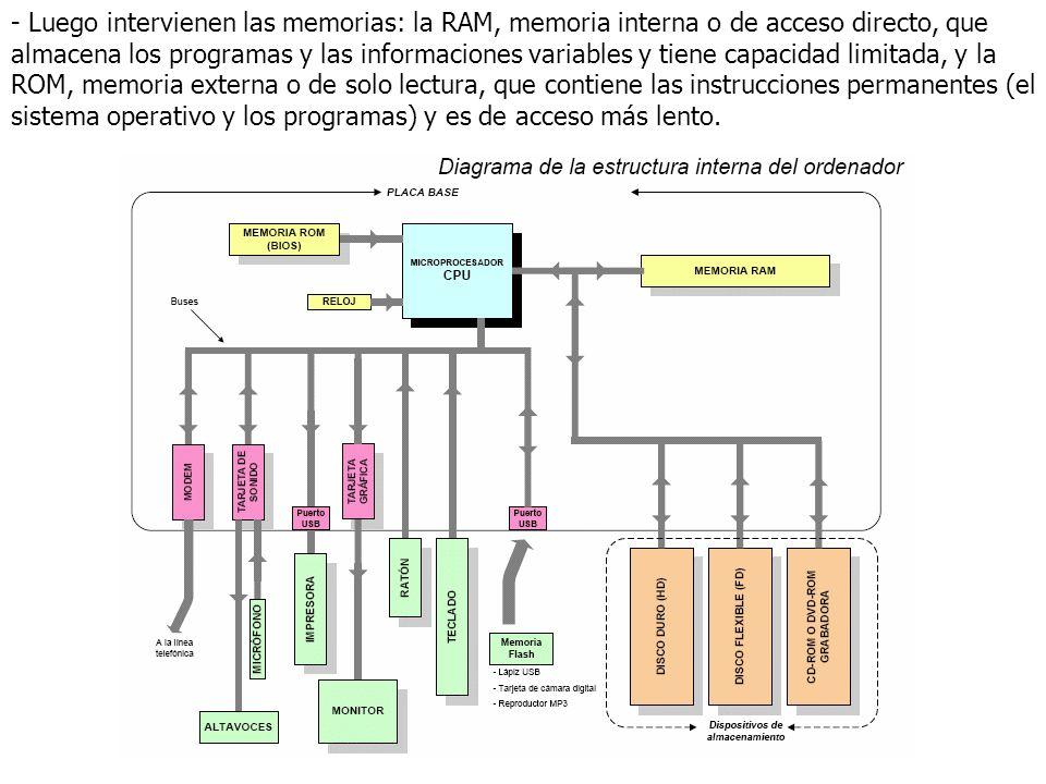- Luego intervienen las memorias: la RAM, memoria interna o de acceso directo, que almacena los programas y las informaciones variables y tiene capacidad limitada, y la ROM, memoria externa o de solo lectura, que contiene las instrucciones permanentes (el sistema operativo y los programas) y es de acceso más lento.