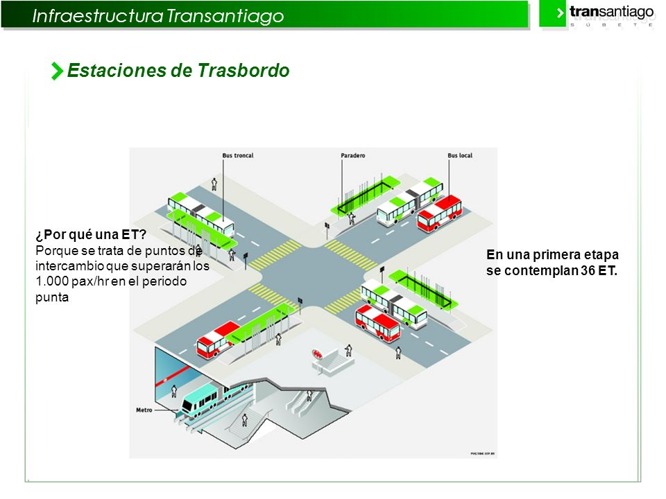 Infraestructura Transantiago