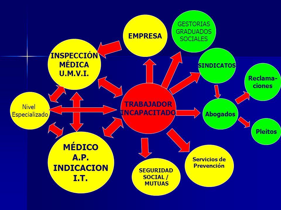 MÉDICO A.P. INDICACION I.T.