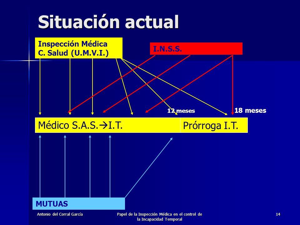 Papel de la Inspección Médica en el control de la Incapacidad Temporal