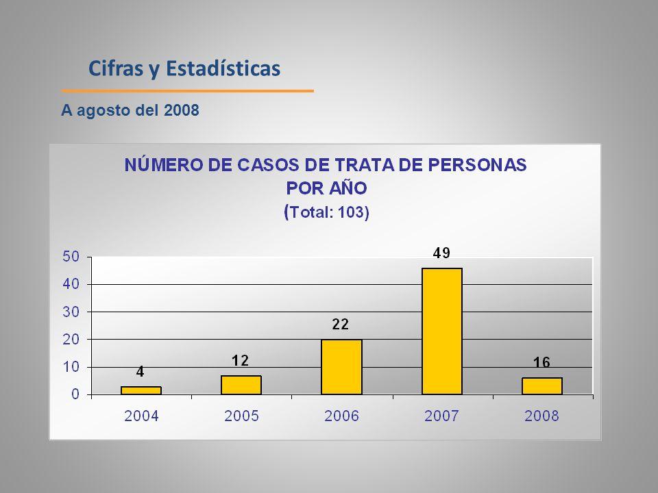 Cifras y Estadísticas A agosto del 2008