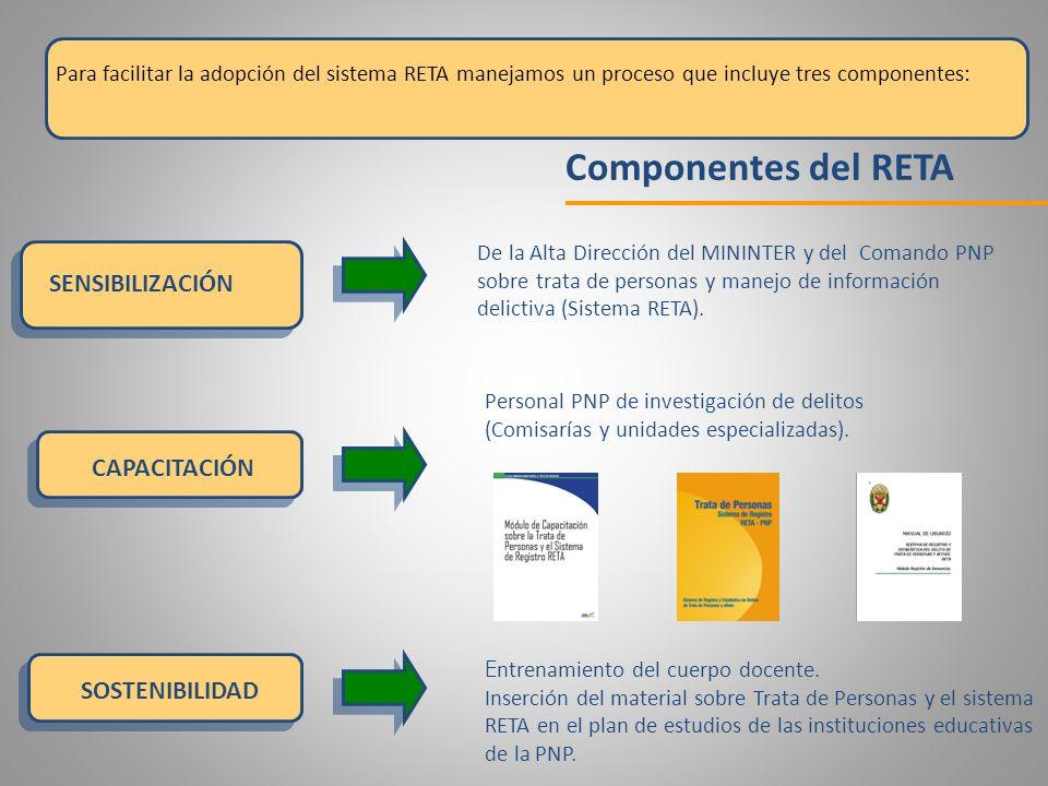 Componentes del RETA SENSIBILIZACIÓN CAPACITACIÓN SOSTENIBILIDAD