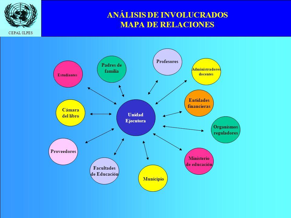 ANÁLISIS DE INVOLUCRADOS MAPA DE RELACIONES
