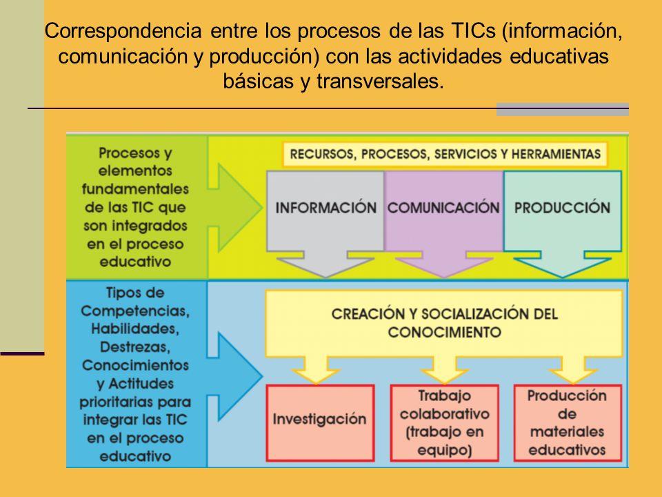 Correspondencia entre los procesos de las TICs (información, comunicación y producción) con las actividades educativas básicas y transversales.