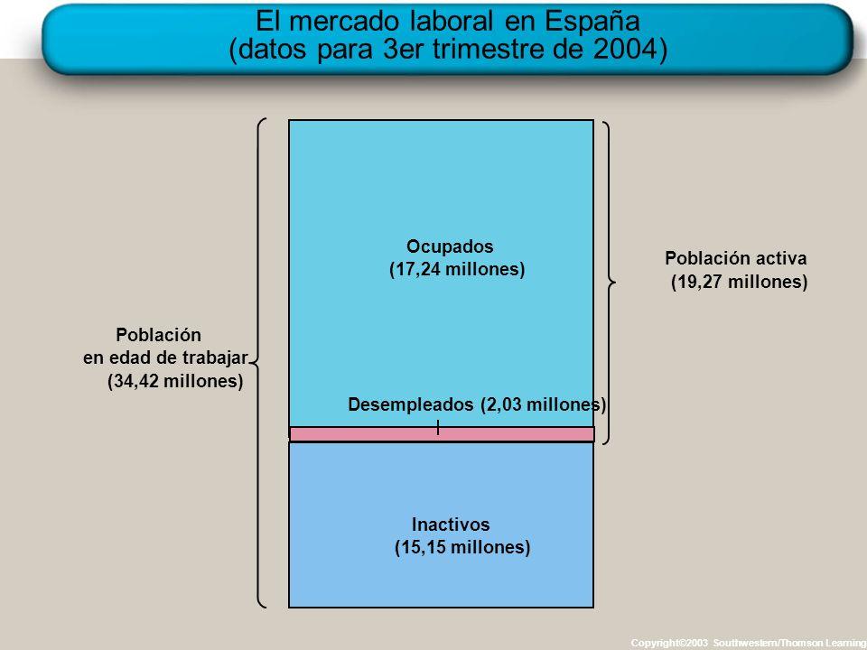 El mercado laboral en España (datos para 3er trimestre de 2004)