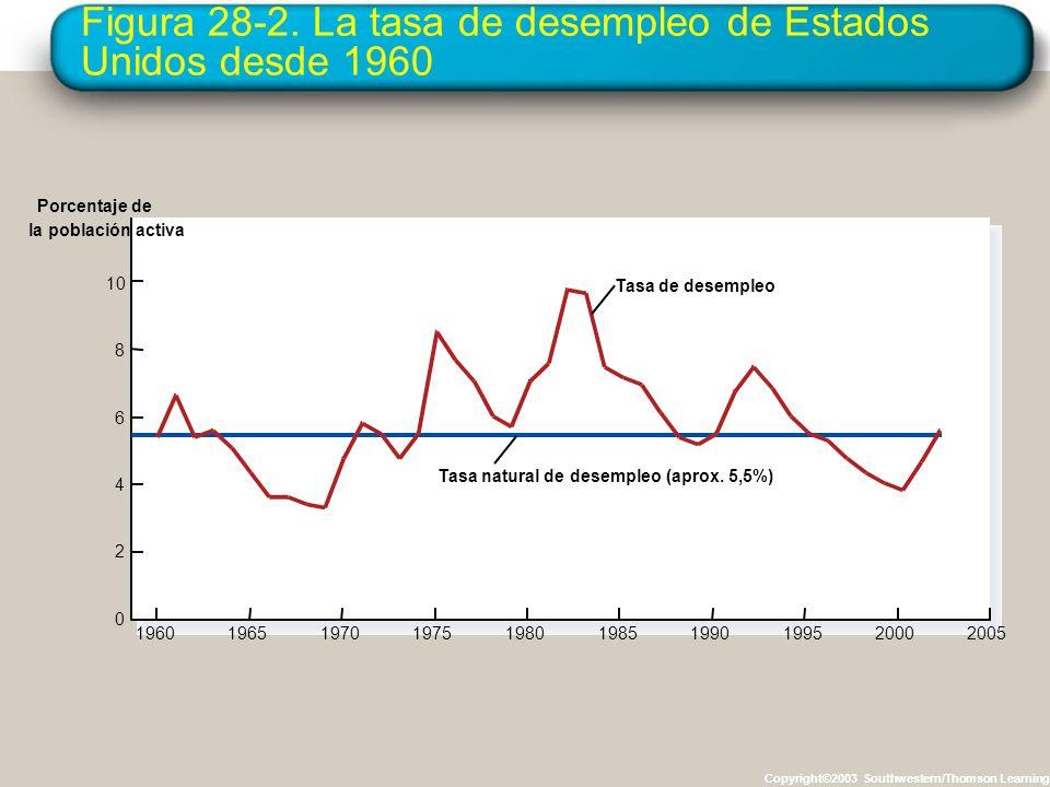 Figura 28-2. La tasa de desempleo de Estados Unidos desde 1960