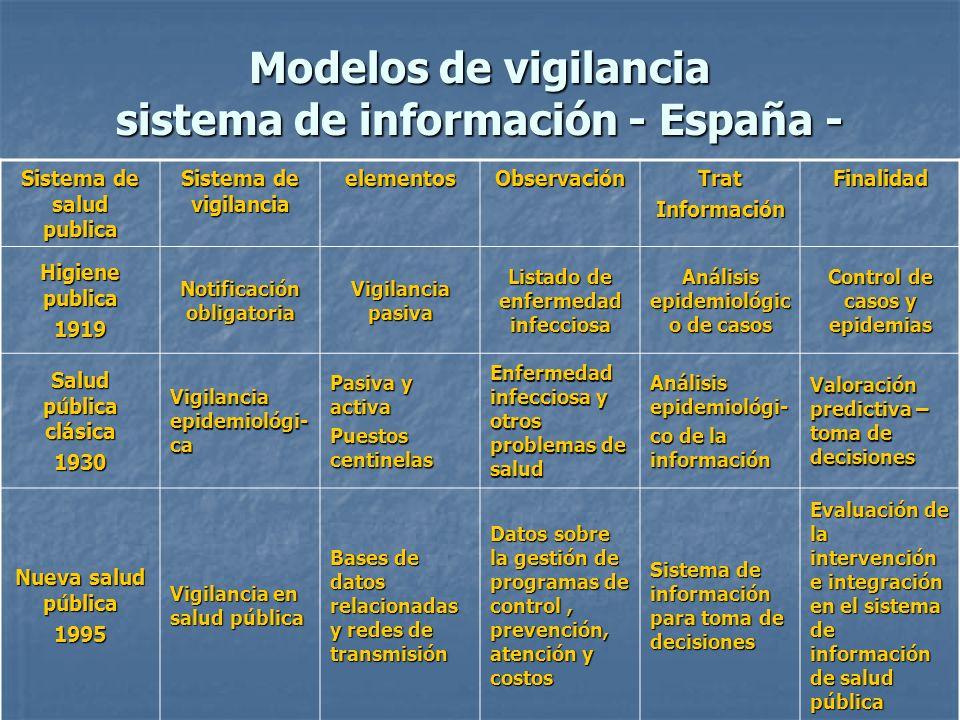 Modelos de vigilancia sistema de información - España -