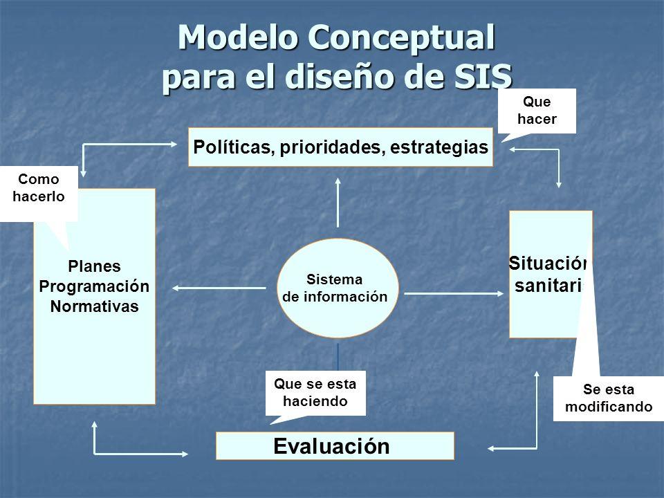 Modelo Conceptual para el diseño de SIS