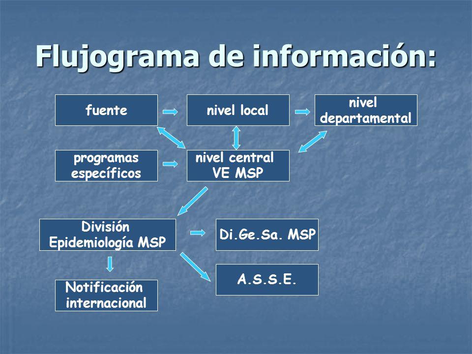 Flujograma de información: