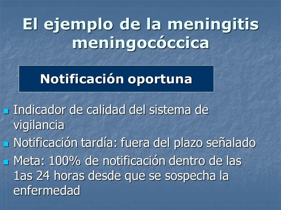 El ejemplo de la meningitis meningocóccica
