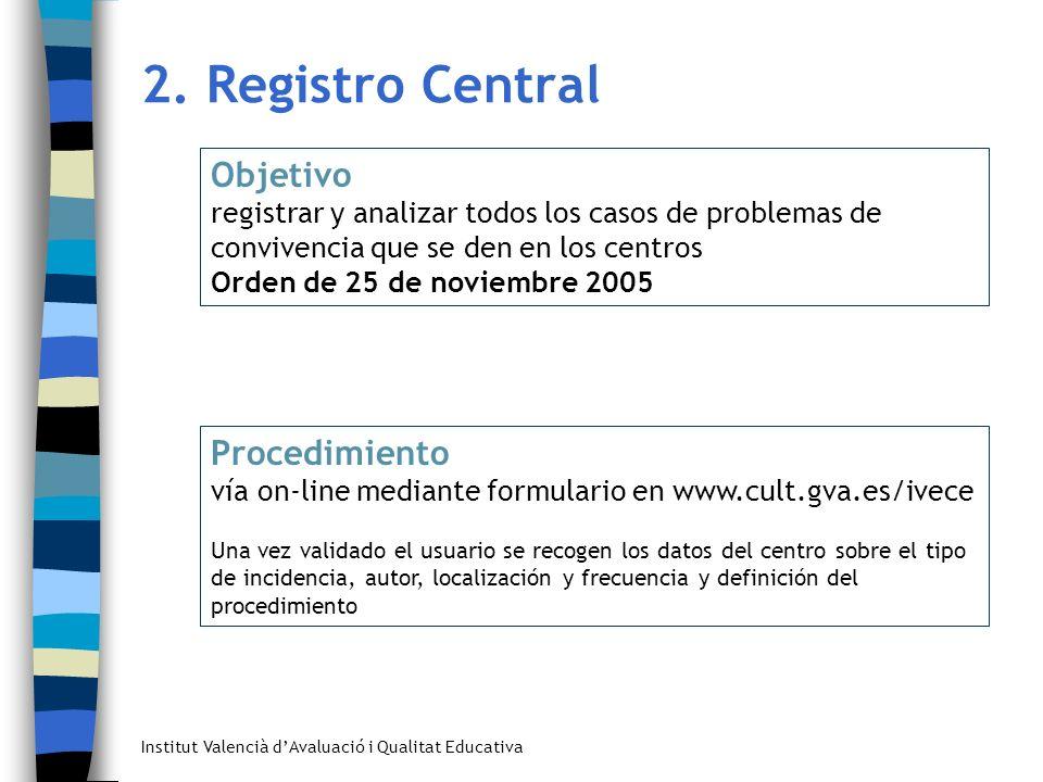 2. Registro Central Objetivo Procedimiento