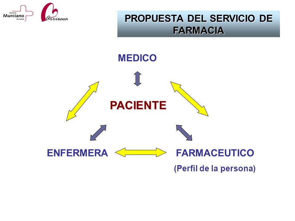 PROPUESTA DEL SERVICIO DE FARMACIA