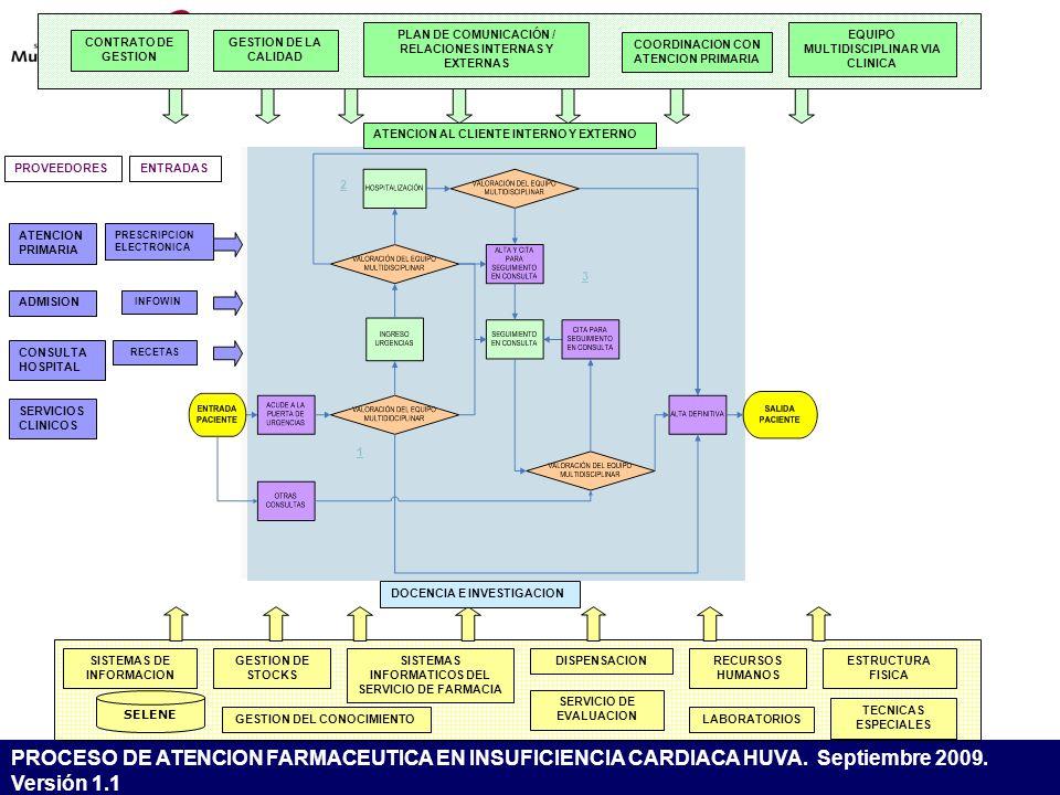 CONTRATO DE GESTION GESTION DE LA CALIDAD. PLAN DE COMUNICACIÓN / RELACIONES INTERNAS Y EXTERNAS. EQUIPO MULTIDISCIPLINAR VIA CLINICA.